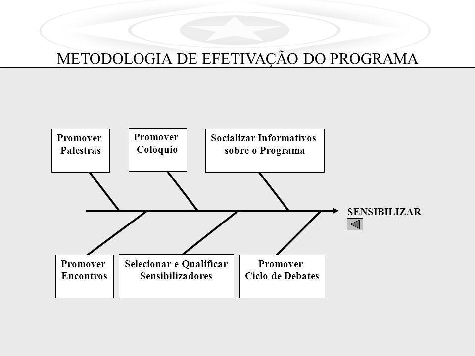 SENSIBILIZAR Promover Encontros Selecionar e Qualificar Sensibilizadores METODOLOGIA DE EFETIVAÇÃO DO PROGRAMA Socializar Informativos sobre o Program