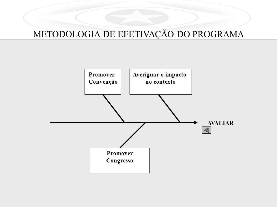 AVALIAR Averiguar o impacto no contexto Promover Convenção Promover Congresso METODOLOGIA DE EFETIVAÇÃO DO PROGRAMA