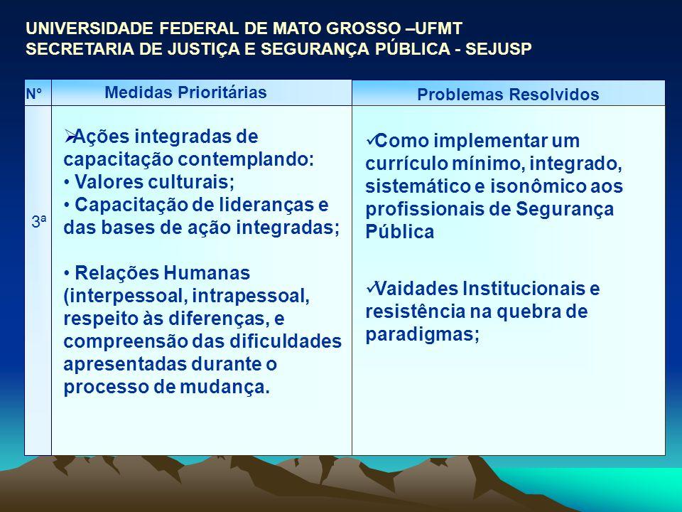 Medidas Prioritárias Problemas Resolvidos 3ª Ações integradas de capacitação contemplando: Valores culturais; Capacitação de lideranças e das bases de