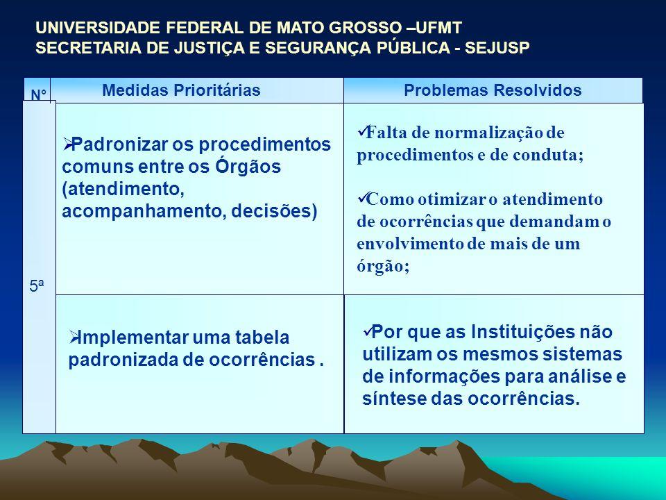 UNIVERSIDADE FEDERAL DE MATO GROSSO –UFMT SECRETARIA DE JUSTIÇA E SEGURANÇA PÚBLICA - SEJUSP Medidas PrioritáriasProblemas Resolvidos Padronizar os pr