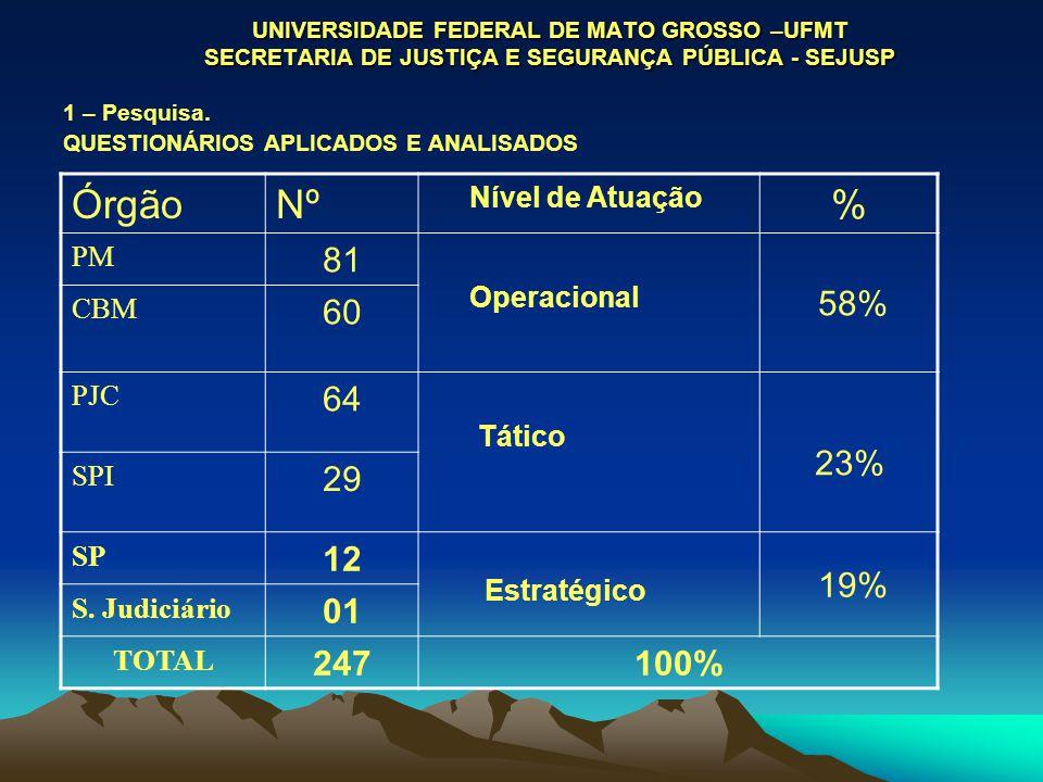 UNIVERSIDADE FEDERAL DE MATO GROSSO –UFMT SECRETARIA DE JUSTIÇA E SEGURANÇA PÚBLICA - SEJUSP 1 – Pesquisa. QUESTIONÁRIOS APLICADOS E ANALISADOS ÓrgãoN