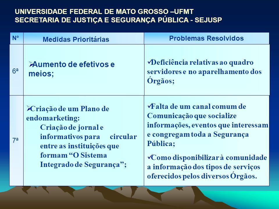 UNIVERSIDADE FEDERAL DE MATO GROSSO –UFMT SECRETARIA DE JUSTIÇA E SEGURANÇA PÚBLICA - SEJUSP Medidas Prioritárias Problemas Resolvidos 6ª Aumento de e