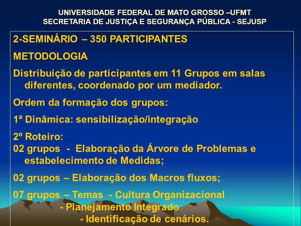 UNIVERSIDADE FEDERAL DE MATO GROSSO –UFMT SECRETARIA DE JUSTIÇA E SEGURANÇA PÚBLICA - SEJUSP 2-SEMINÁRIO – 350 PARTICIPANTES METODOLOGIA Distribuição