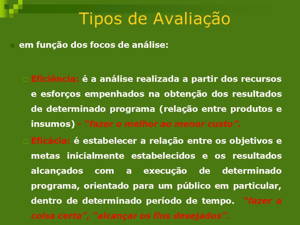 Tipos de Avaliação em função dos focos de análise: Eficiência: é a análise realizada a partir dos recursos e esforços empenhados na obtenção dos resul