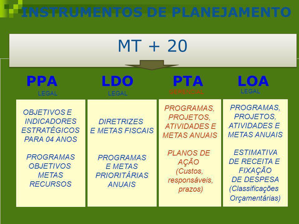Após 2009, todos os programas serão monitorados pelos órgãos/entidades no módulo do Fiplan.