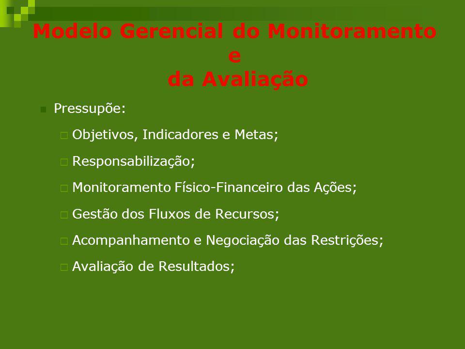 Modelo Gerencial do Monitoramento e da Avaliação Pressupõe: Objetivos, Indicadores e Metas; Responsabilização; Monitoramento Físico-Financeiro das Açõ