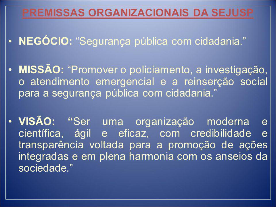 PREMISSAS ORGANIZACIONAIS DA SEJUSP NEGÓCIO: Segurança pública com cidadania.