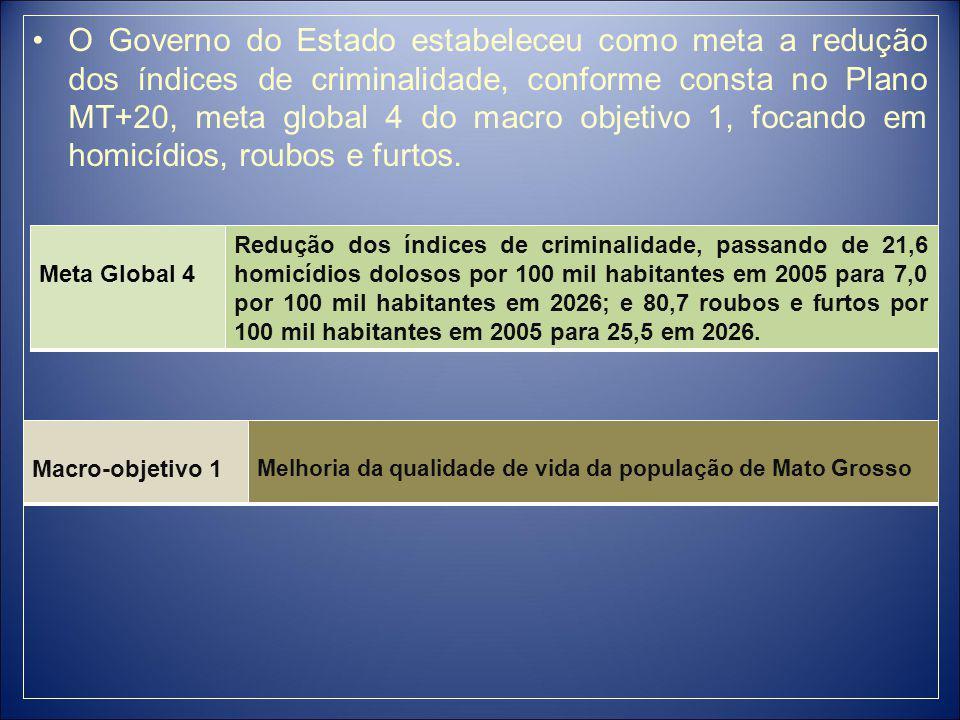 O Governo do Estado estabeleceu como meta a redução dos índices de criminalidade, conforme consta no Plano MT+20, meta global 4 do macro objetivo 1, focando em homicídios, roubos e furtos.