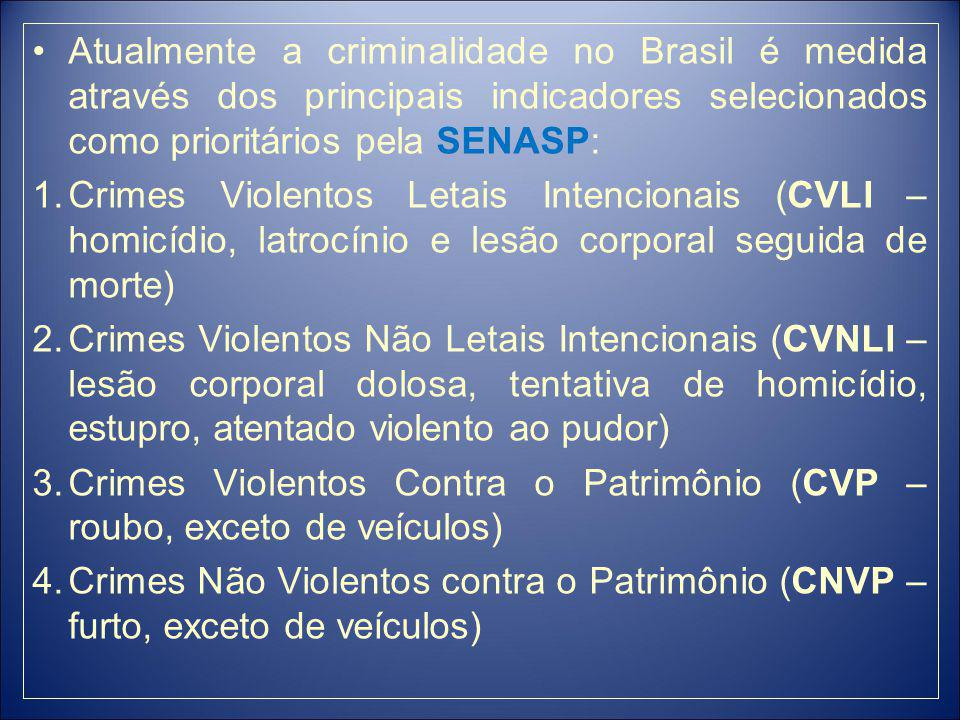 Atualmente a criminalidade no Brasil é medida através dos principais indicadores selecionados como prioritários pela SENASP: 1.Crimes Violentos Letais Intencionais (CVLI – homicídio, latrocínio e lesão corporal seguida de morte) 2.Crimes Violentos Não Letais Intencionais (CVNLI – lesão corporal dolosa, tentativa de homicídio, estupro, atentado violento ao pudor) 3.Crimes Violentos Contra o Patrimônio (CVP – roubo, exceto de veículos) 4.Crimes Não Violentos contra o Patrimônio (CNVP – furto, exceto de veículos)