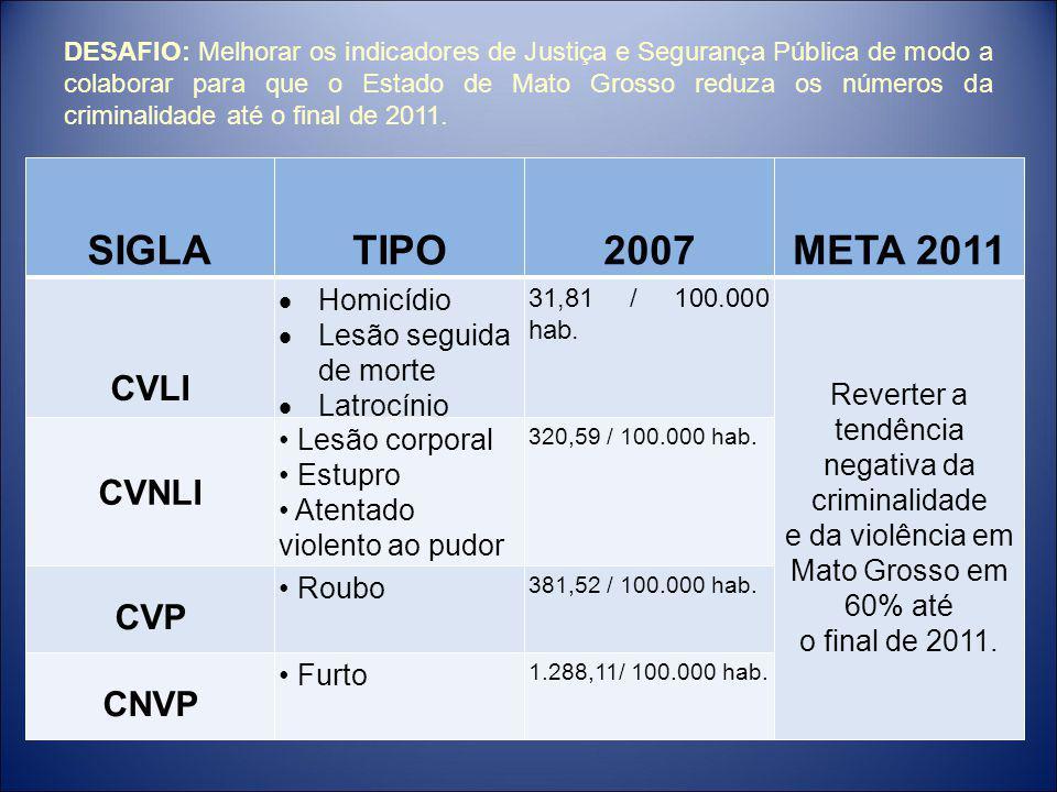 DESAFIO: Melhorar os indicadores de Justiça e Segurança Pública de modo a colaborar para que o Estado de Mato Grosso reduza os números da criminalidade até o final de 2011.