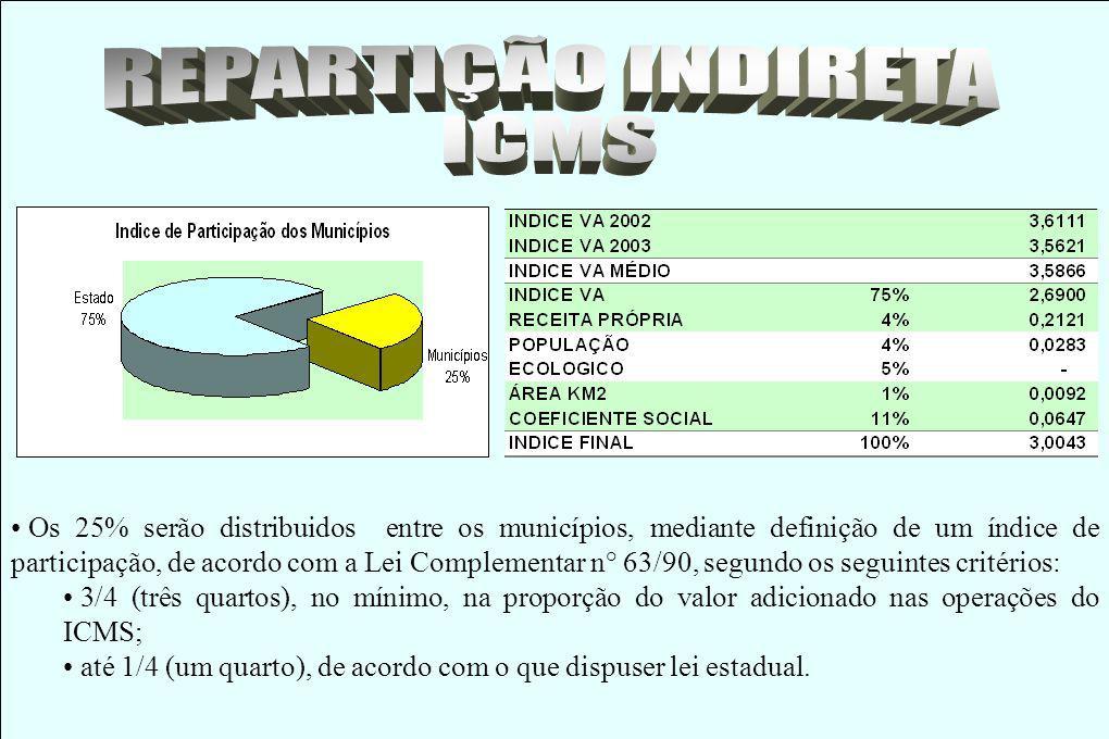 Indice de Participação dos Municipios 75% 4% 1% 11% 4% 5% Valor Adicionado Receita própria População Área do município Coeficiente Social (inverso do IDH) Unidade de Conservação/Terra Indígena