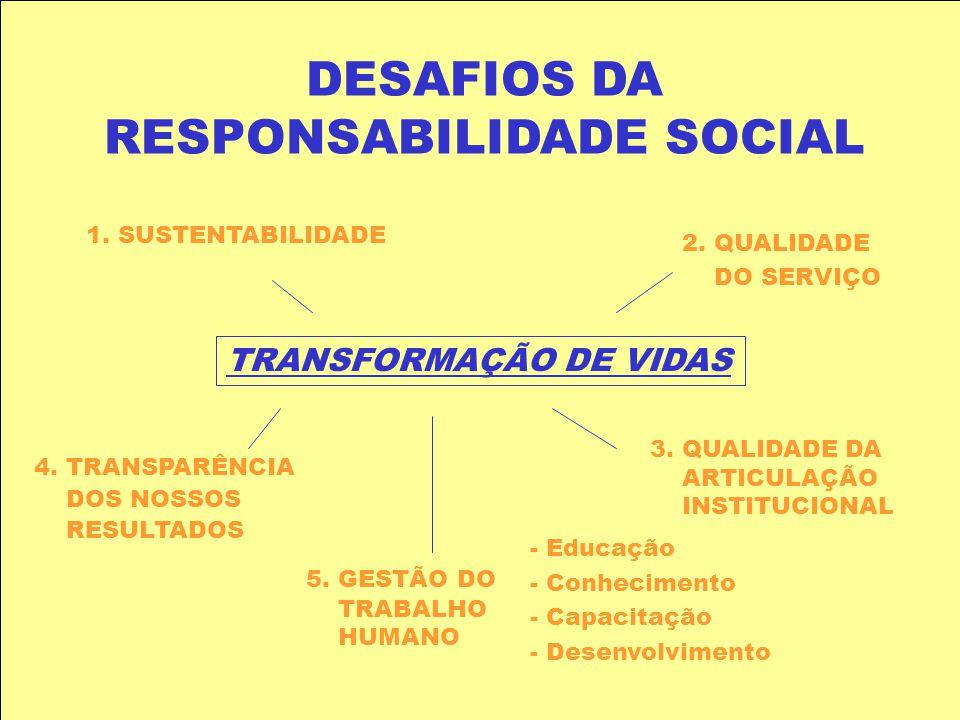RS-A-M1 MELO NETO & FROES (1999) Responsabilidade Social Interna e Externa: Interna: bem-estar dos empregados, remuneração, treinamentos,qualificação
