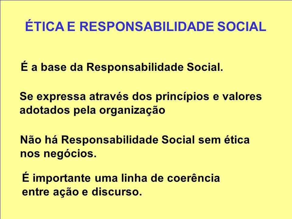 RS-A-M1 DIMENSÃO DA RESPONSABILIDADE SOCIAL Pirâmide da Responsabilidade Social Responsabilidade Econômica Responsabilidade Legal Responsabilidade Éti
