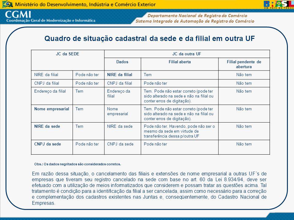 Sistema Integrado de Automação de Registro do Comércio Departamento Nacional de Registro do Comércio Quadro de situação cadastral da sede e da filial