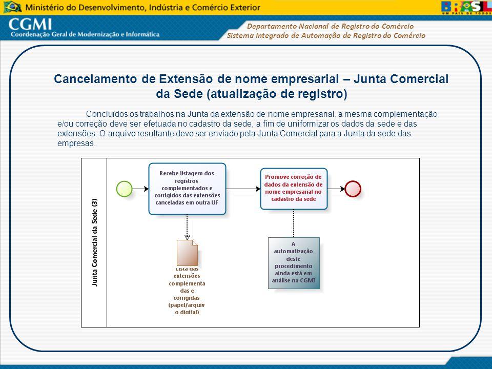 Sistema Integrado de Automação de Registro do Comércio Departamento Nacional de Registro do Comércio Cancelamento de Extensão de nome empresarial – Ju
