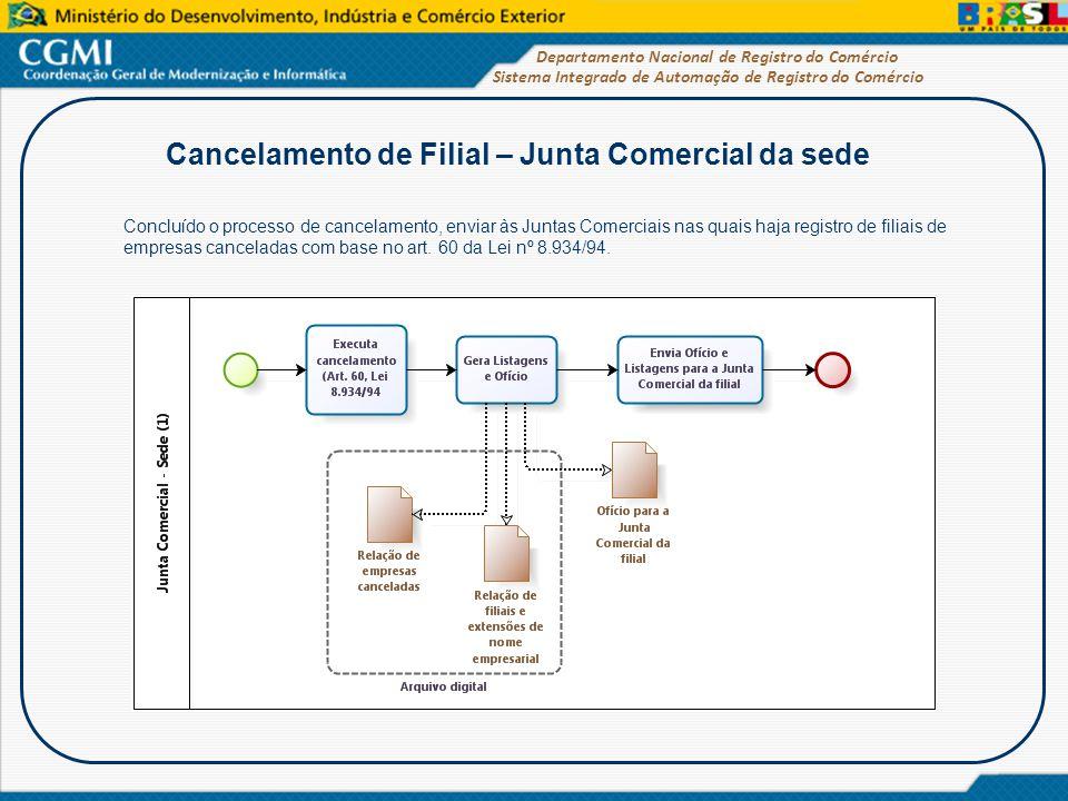 Sistema Integrado de Automação de Registro do Comércio Departamento Nacional de Registro do Comércio Cancelamento de Filial – Junta Comercial da sede