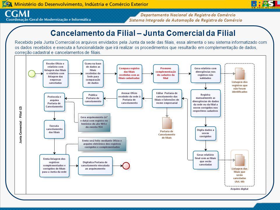 Sistema Integrado de Automação de Registro do Comércio Departamento Nacional de Registro do Comércio Cancelamento da Filial – Junta Comercial da Filia
