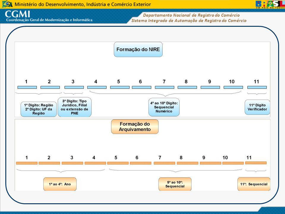 Sistema Integrado de Automação de Registro do Comércio Departamento Nacional de Registro do Comércio