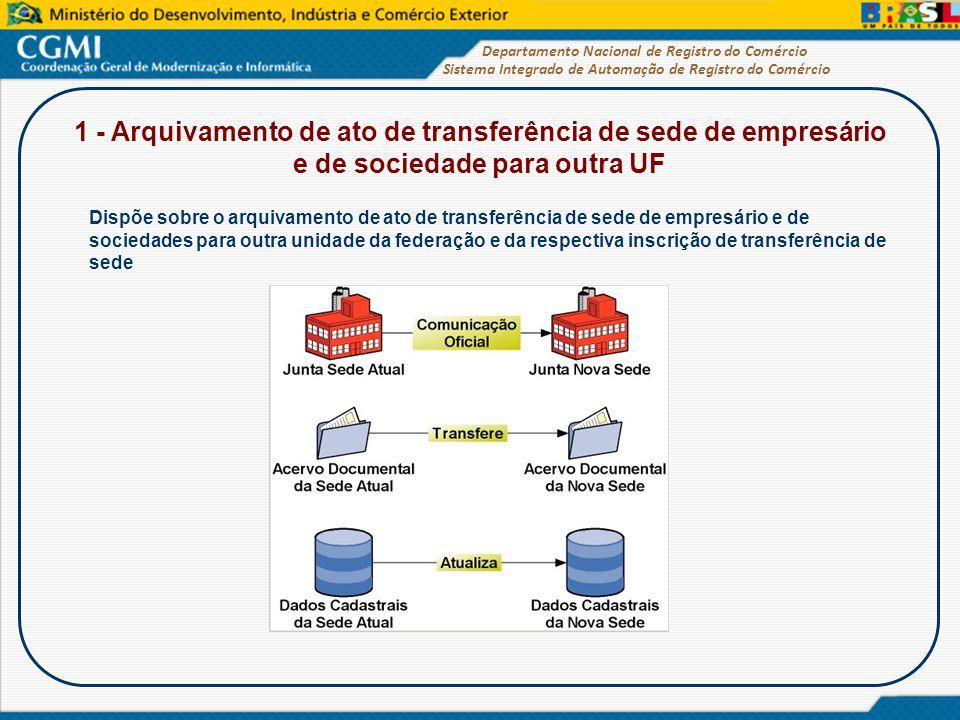 Sistema Integrado de Automação de Registro do Comércio Departamento Nacional de Registro do Comércio Dispõe sobre o arquivamento de ato de transferênc