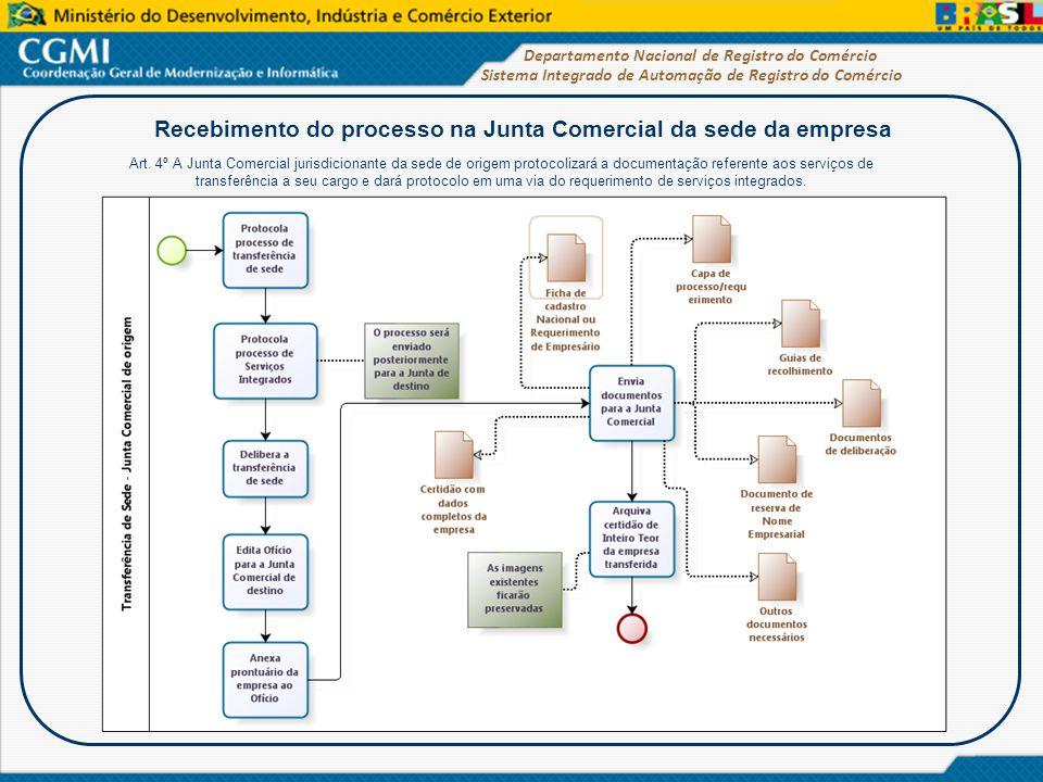 Sistema Integrado de Automação de Registro do Comércio Departamento Nacional de Registro do Comércio Recebimento do processo na Junta de destino Art.