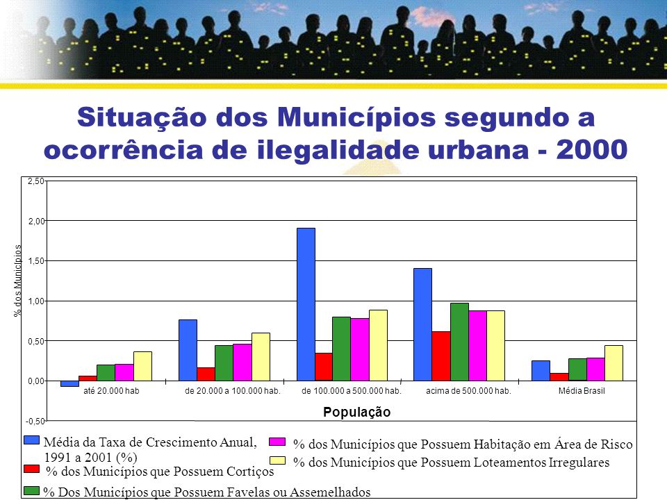 -0,50 0,00 0,50 1,00 1,50 2,00 2,50 até 20.000 habde 20.000 a 100.000 hab.de 100.000 a 500.000 hab.acima de 500.000 hab.Média Brasil População % dos Municípios Média da Taxa de Crescimento Anual, 1991 a 2001 (%) % dos Municípios que Possuem Cortiços % Dos Municípios que Possuem Favelas ou Assemelhados % dos Municípios que Possuem Habitação em Área de Risco % dos Municípios que Possuem Loteamentos Irregulares Situação dos Municípios segundo a ocorrência de ilegalidade urbana - 2000