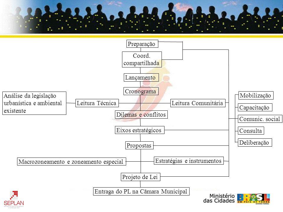 MÓDULO III.5 implementação e monitoramento do PDP depois da aprovação do plano