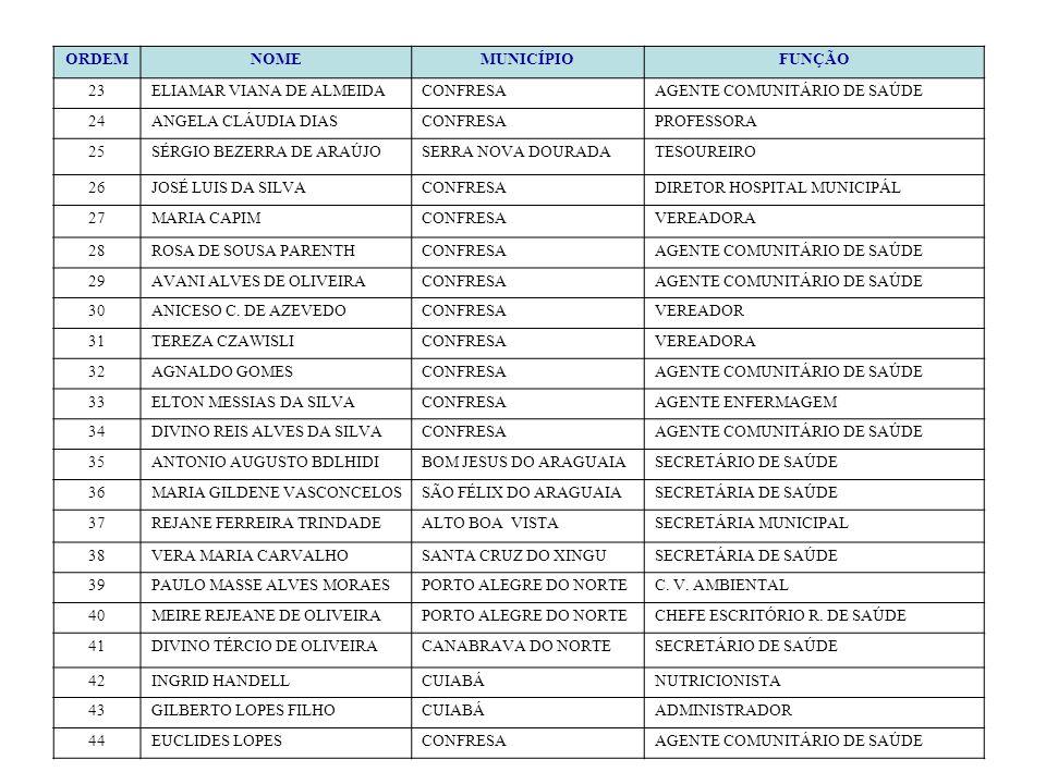 ORDEMNOMEMUNICÍPIOFUNÇÃO 23ELIAMAR VIANA DE ALMEIDACONFRESAAGENTE COMUNITÁRIO DE SAÚDE 24ANGELA CLÁUDIA DIASCONFRESAPROFESSORA 25SÉRGIO BEZERRA DE ARA