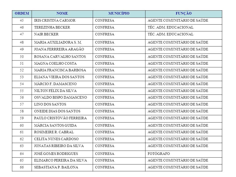 ORDEMNOMEMUNICÍPIOFUNÇÃO 45IRIS CRISTINA CARMORCONFRESAAGENTE COMUNITÁRIO DE SAÚDE 46TEREZINHA BECKERCONFRESATÉC. ADM. EDUCACIONAL 47NAIR BECKERCONFRE