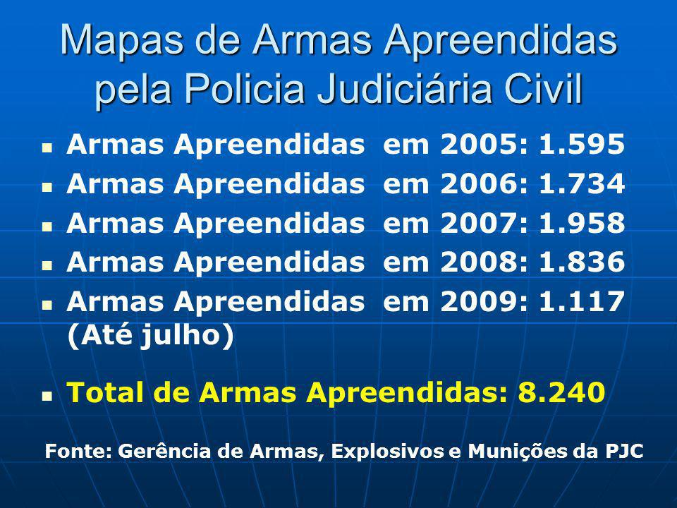 Mapas de Armas Apreendidas pela Policia Judiciária Civil Armas Apreendidas em 2005: 1.595 Armas Apreendidas em 2006: 1.734 Armas Apreendidas em 2007: 1.958 Armas Apreendidas em 2008: 1.836 Armas Apreendidas em 2009: 1.117 (Até julho) Total de Armas Apreendidas: 8.240 Fonte: Gerência de Armas, Explosivos e Munições da PJC