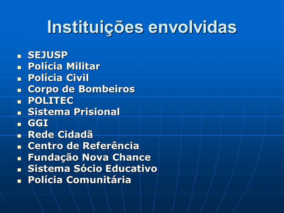Instituições envolvidas SEJUSP SEJUSP Polícia Militar Polícia Militar Polícia Civil Polícia Civil Corpo de Bombeiros Corpo de Bombeiros POLITEC POLITE