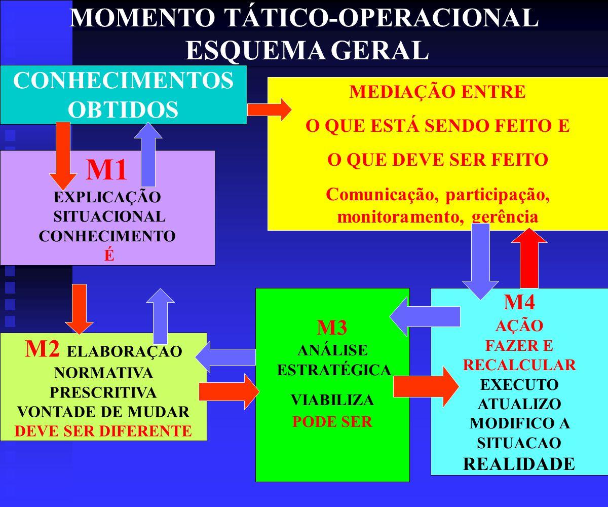 MOMENTO TÁTICO-OPERACIONAL ESQUEMA GERAL M1 EXPLICAÇÃO SITUACIONAL CONHECIMENTO É M2 ELABORAÇÃO NORMATIVA PRESCRITIVA VONTADE DE MUDAR DEVE SER DIFERENTE M3 ANÁLISE ESTRATÉGICA VIABILIZA PODE SER M4 AÇÃO FAZER E RECALCULAR EXECUTO ATUALIZO MODIFICO A SITUACAO REALIDADE CONHECIMENTOS OBTIDOS MEDIAÇÃO ENTRE O QUE ESTÁ SENDO FEITO E O QUE DEVE SER FEITO Comunicação, participação, monitoramento, gerência