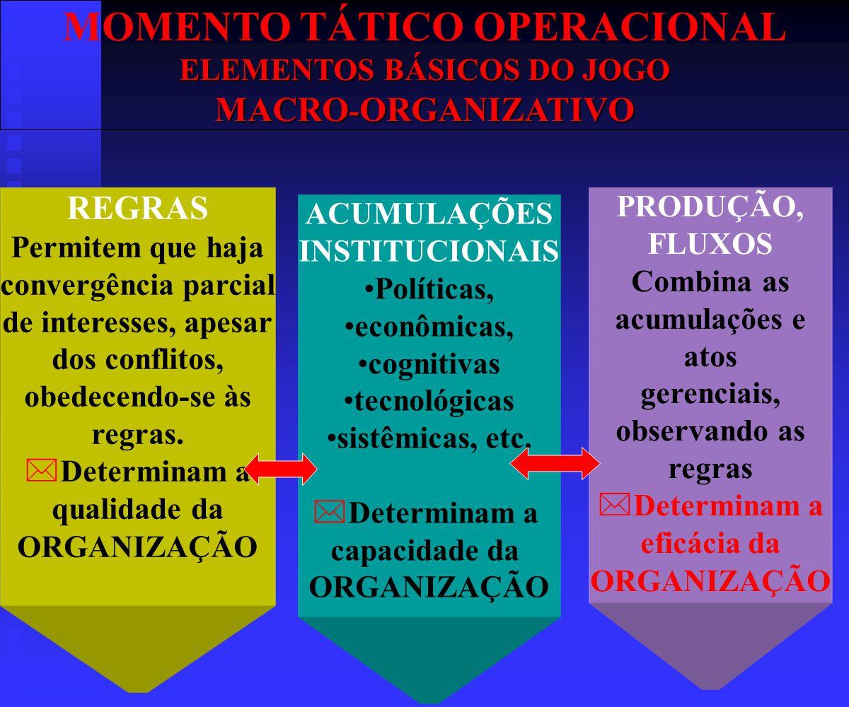MOMENTO TÁTICO OPERACIONAL ELEMENTOS BÁSICOS DO JOGO MACRO - ORGANIZATIVO REGRAS Permitem que haja convergência parcial de interesses, apesar dos conflitos, obedecendo-se às regras.