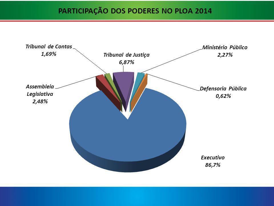 PARTICIPAÇÃO DOS PODERES NO PLOA 2014