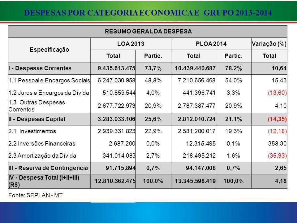 DESPESAS POR CATEGORIA ECONOMICA E GRUPO 2013-2014 RESUMO GERAL DA DESPESA Especificação LOA 2013PLOA 2014Variação (%) TotalPartic.TotalPartic.Total I - Despesas Correntes9.435.613.47573,7%10.439.440.68778,2%10,64 1.1 Pessoal e Encargos Sociais6.247.030.95848,8%7.210.656.46854,0%15,43 1.2 Juros e Encargos da Dívida510.859.5444,0%441.396.7413,3%(13,60) 1.3 Outras Despesas Correntes 2.677.722.97320,9%2.787.387.47720,9%4,10 II - Despesas Capital3.283.033.10625,6%2.812.010.72421,1%(14,35) 2.1 Investimentos2.939.331.82322,9%2.581.200.01719,3%(12,18) 2.2 Inversões Financeiras2.687.2000,0%12.315.4950,1%358,30 2.3 Amortização da Dívida341.014.0832,7%218.495.2121,6%(35,93) III - Reserva de Contingência91.715.8940,7%94.147.0080,7%2,65 IV - Despesa Total (I+II+III) (R$) 12.810.362.475100,0%13.345.598.419100,0%4,18 Fonte: SEPLAN - MT