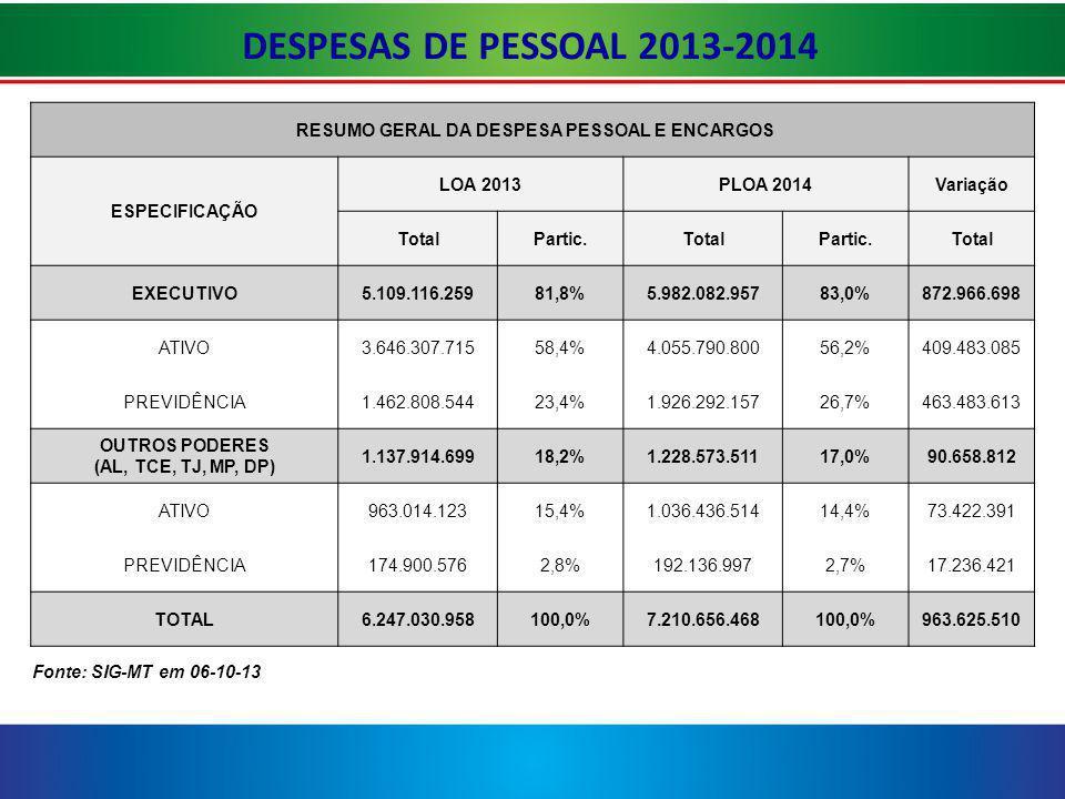 DESPESAS DE PESSOAL 2013-2014 RESUMO GERAL DA DESPESA PESSOAL E ENCARGOS ESPECIFICAÇÃO LOA 2013PLOA 2014Variação TotalPartic.TotalPartic.Total EXECUTIVO5.109.116.25981,8%5.982.082.95783,0%872.966.698 ATIVO3.646.307.71558,4%4.055.790.80056,2%409.483.085 PREVIDÊNCIA1.462.808.54423,4%1.926.292.15726,7%463.483.613 OUTROS PODERES (AL, TCE, TJ, MP, DP) 1.137.914.69918,2%1.228.573.51117,0%90.658.812 ATIVO963.014.12315,4%1.036.436.51414,4%73.422.391 PREVIDÊNCIA174.900.5762,8%192.136.9972,7%17.236.421 TOTAL6.247.030.958100,0%7.210.656.468100,0%963.625.510 Fonte: SIG-MT em 06-10-13