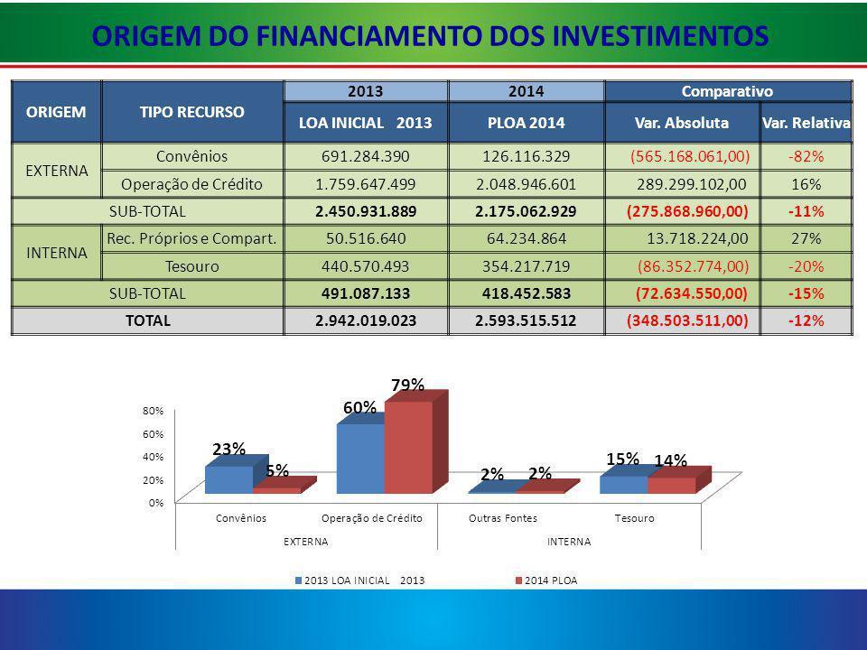 ORIGEM DO FINANCIAMENTO DOS INVESTIMENTOS ORIGEMTIPO RECURSO 20132014Comparativo LOA INICIAL 2013PLOA 2014Var.