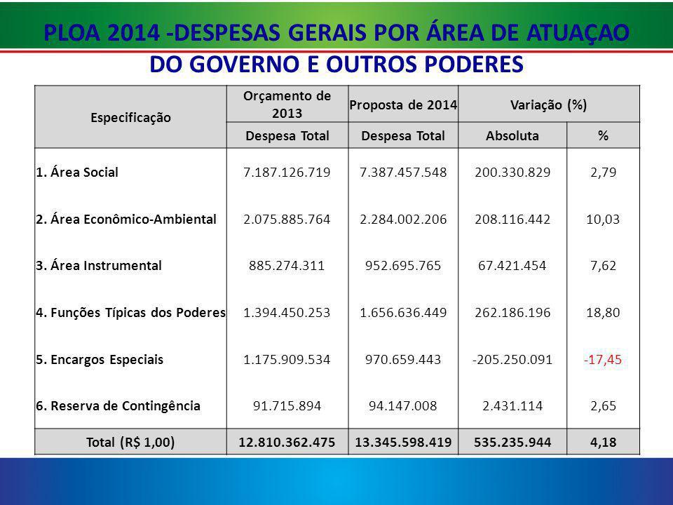 PLOA 2014 -DESPESAS GERAIS POR ÁREA DE ATUAÇAO DO GOVERNO E OUTROS PODERES Especificação Orçamento de 2013 Proposta de 2014Variação (%) Despesa Total Absoluta% 1.