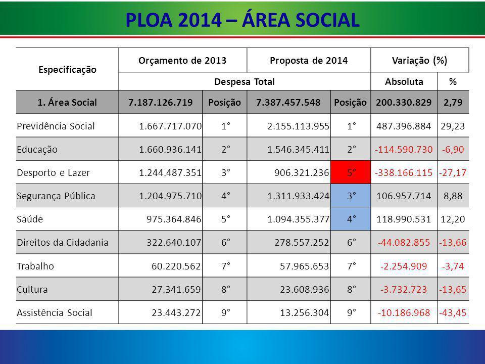 PLOA 2014 – ÁREA SOCIAL Especificação Orçamento de 2013Proposta de 2014Variação (%) Despesa TotalAbsoluta% 1.