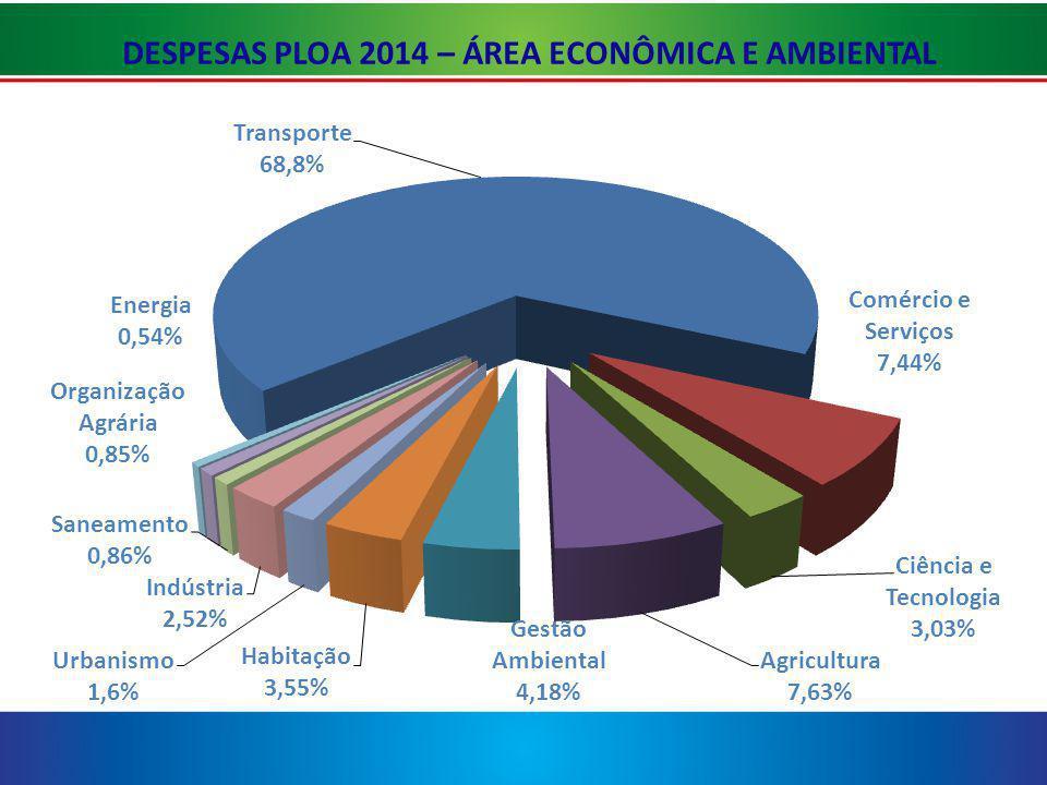 DESPESAS PLOA 2014 – ÁREA ECONÔMICA E AMBIENTAL