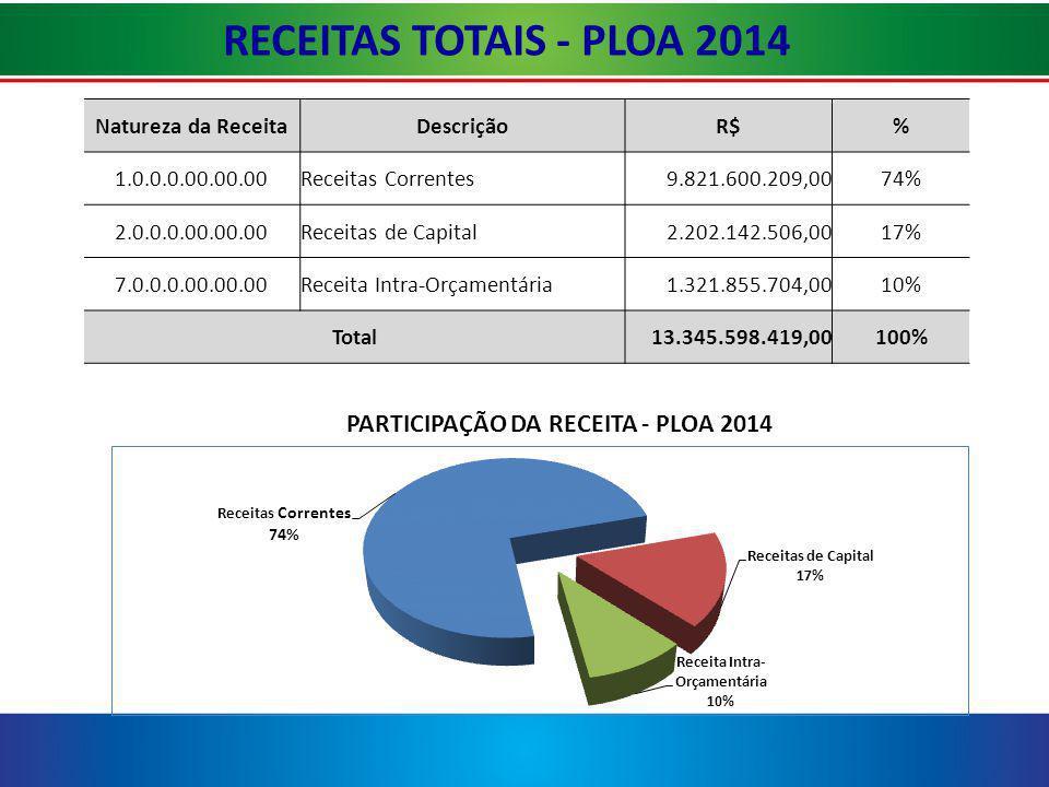 Resumo Geral das Receitas PLOA 2014 RESUMO GERAL DA RECEITA - TESOURO E OUTRAS FONTES – PLOA 2014 – (R$ 1,00) Especificação ORÇAMENTO DE 2013 PROPOSTA DE 2014VARIAÇÃO (%) RECEITA TOTAL ABSOLUTA% I - Receitas Correntes9.296.400.1879.821.600.209525.200.0225,65 II - Intra-orçamentária944.957.8581.321.855.704376.897.84639,89 III - Receitas de Capital2.569.004.4302.202.142.506-366.861.924-14,3 IV - Receita Total (I+II+III)12.810.362.47513.345.598.419535.235.9444,18