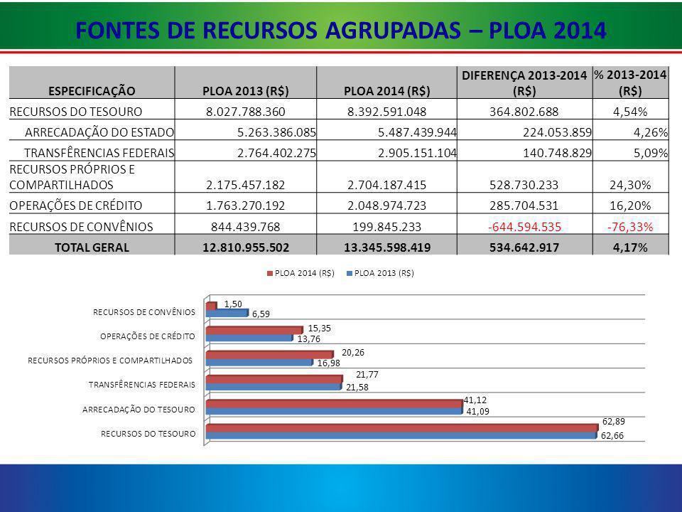 FONTES DE RECURSOS AGRUPADAS – PLOA 2014 ESPECIFICAÇÃOPLOA 2013 (R$)PLOA 2014 (R$) DIFERENÇA 2013-2014 (R$) % 2013-2014 (R$) RECURSOS DO TESOURO8.027.788.3608.392.591.048364.802.6884,54% ARRECADAÇÃO DO ESTADO5.263.386.0855.487.439.944224.053.8594,26% TRANSFÊRENCIAS FEDERAIS2.764.402.2752.905.151.104140.748.8295,09% RECURSOS PRÓPRIOS E COMPARTILHADOS2.175.457.1822.704.187.415528.730.23324,30% OPERAÇÕES DE CRÉDITO1.763.270.1922.048.974.723285.704.53116,20% RECURSOS DE CONVÊNIOS844.439.768199.845.233-644.594.535-76,33% TOTAL GERAL12.810.955.50213.345.598.419534.642.9174,17%