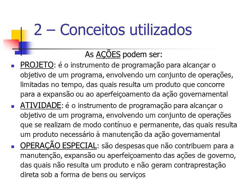 2 – Conceitos utilizados As AÇÕES podem ser: PROJETO : é o instrumento de programação para alcançar o objetivo de um programa, envolvendo um conjunto