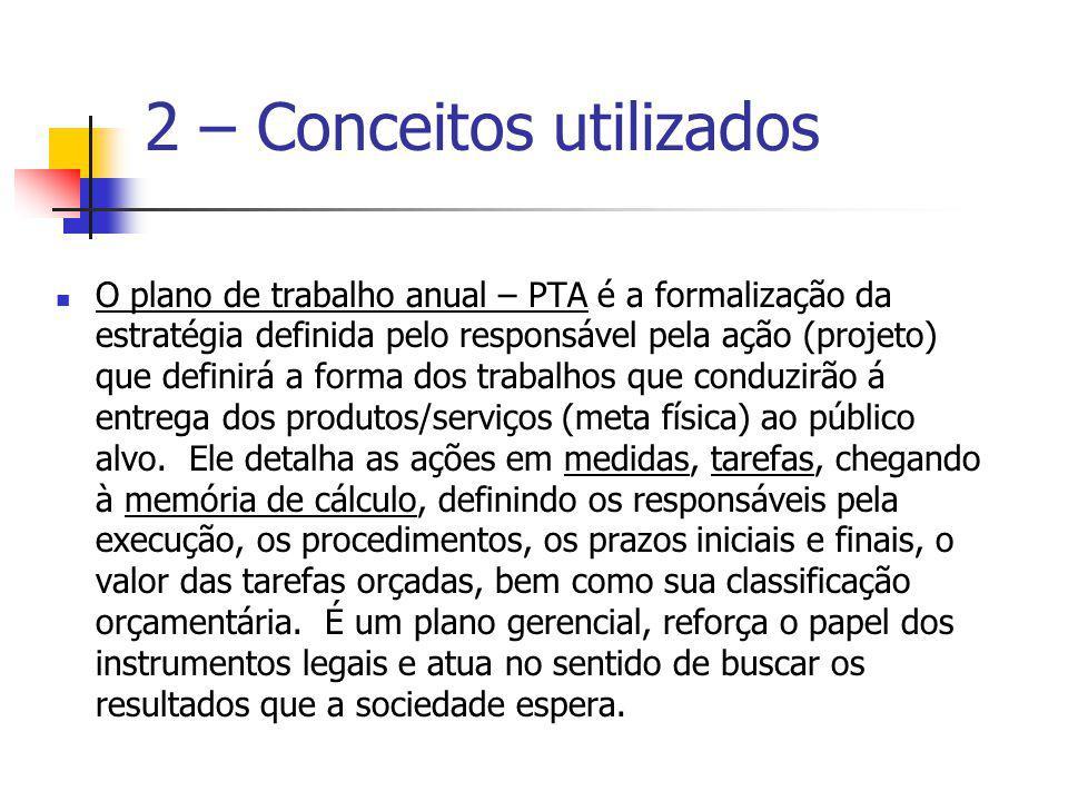 2 – Conceitos utilizados O plano de trabalho anual – PTA é a formalização da estratégia definida pelo responsável pela ação (projeto) que definirá a f