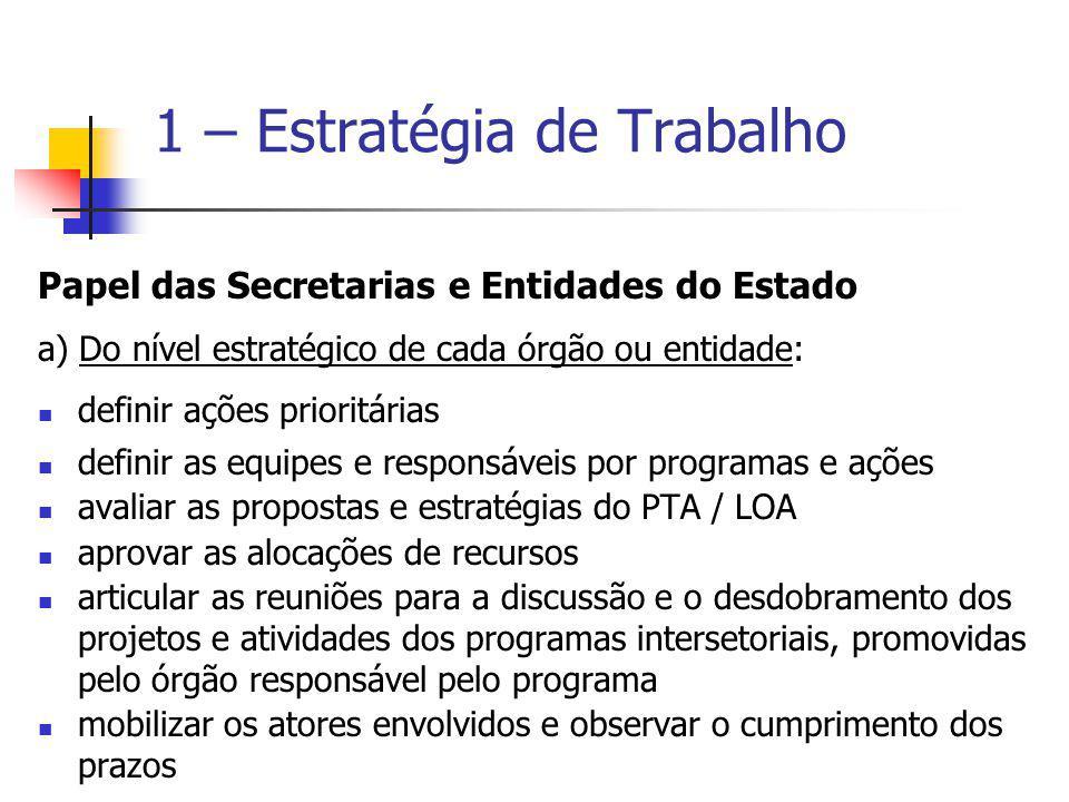 Papel das Secretarias e Entidades do Estado a) Do nível estratégico de cada órgão ou entidade: definir ações prioritárias definir as equipes e respons