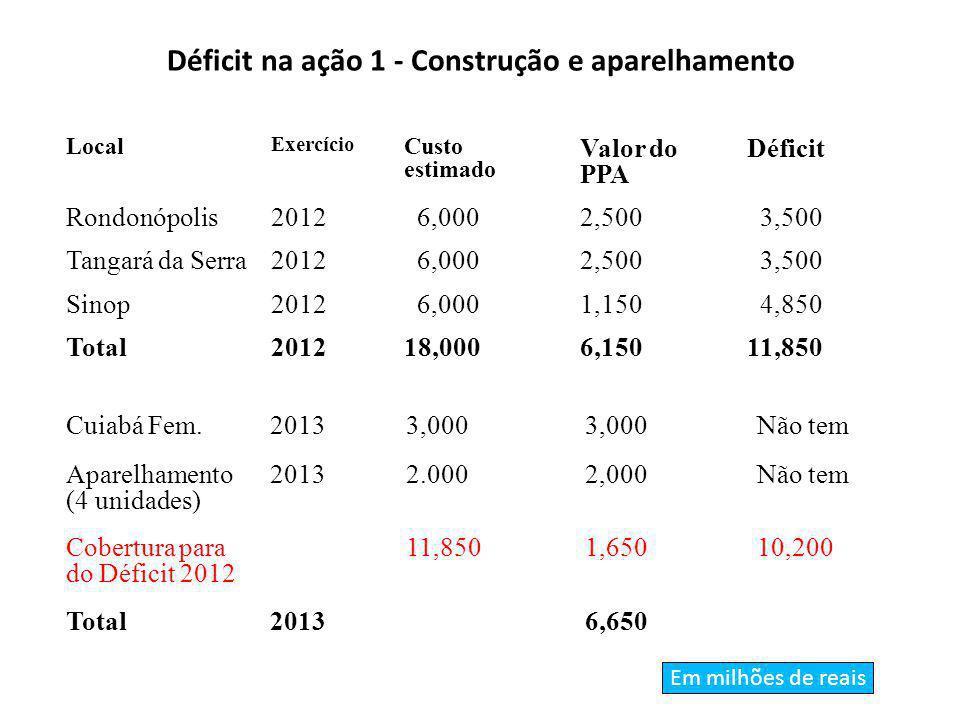Déficit na ação 1 - Construção e aparelhamento Local Exercício Custo estimado Valor do PPA Déficit Rondonópolis2012 6,0002,500 3,500 Tangará da Serra2