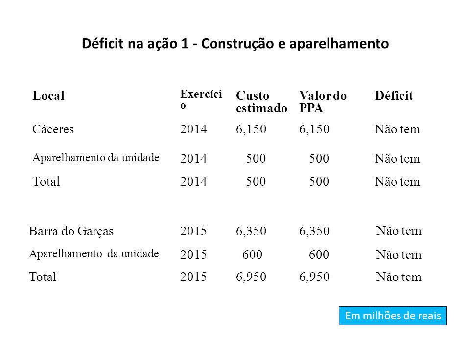 Déficit na ação 1 - Construção e aparelhamento Local Exercíci o Custo estimado Valor do PPA Déficit Cáceres20146,150 Não tem Aparelhamento da unidade