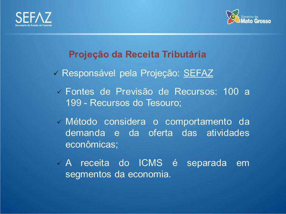 Projeção da Receita Tributária Responsável pela Projeção: SEFAZ Fontes de Previsão de Recursos: 100 a 199 - Recursos do Tesouro; Método considera o comportamento da demanda e da oferta das atividades econômicas; A receita do ICMS é separada em segmentos da economia.