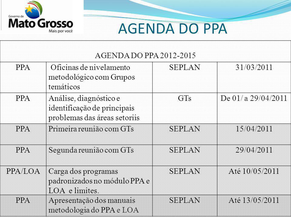AGENDA DO PPA AGENDA DO PPA 2012-2015 PPA Oficinas de nivelamento metodológico com Grupos temáticos SEPLAN31/03/2011 PPAAnálise, diagnóstico e identificação de principais problemas das áreas setoriis GTsDe 01/ a 29/04/2011 PPAPrimeira reunião com GTsSEPLAN15/04/2011 PPASegunda reunião com GTsSEPLAN29/04/2011 PPA/LOACarga dos programas padronizados no módulo PPA e LOA e limites.