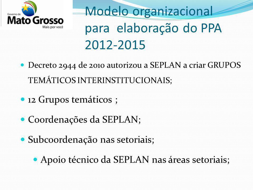 Modelo organizacional para elaboração do PPA 2012-2015 Decreto 2944 de 2010 autorizou a SEPLAN a criar GRUPOS TEMÁTICOS INTERINSTITUCIONAIS; 12 Grupos temáticos ; Coordenações da SEPLAN; Subcoordenação nas setoriais; Apoio técnico da SEPLAN nas áreas setoriais;