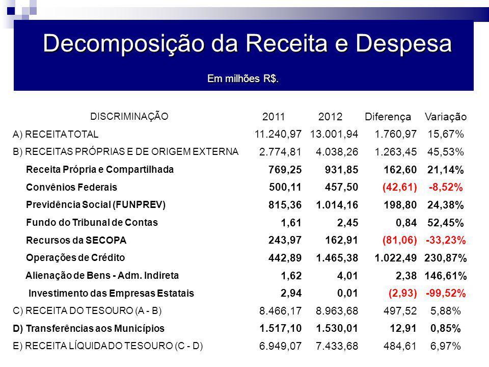 Decomposição da Receita e Despesa Em milhões R$.